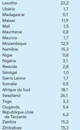 estimation de la prévalence du VIH/SIDA